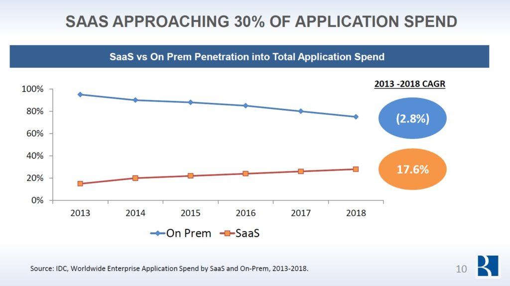 saas approaching 30 percent of application spend