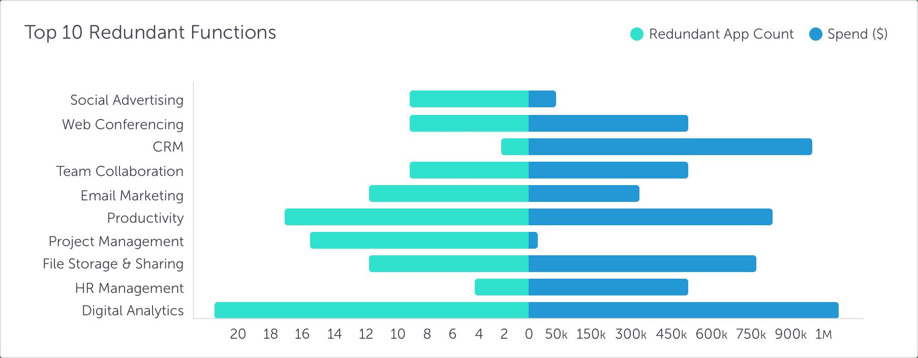 spend-saas-insights