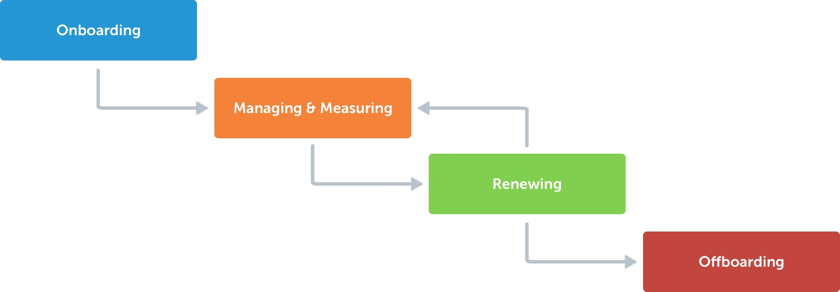 SaaS management lifecycle