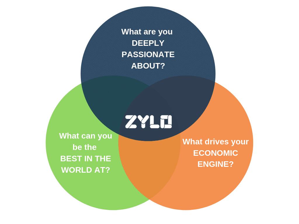 Zylo flywheel theory