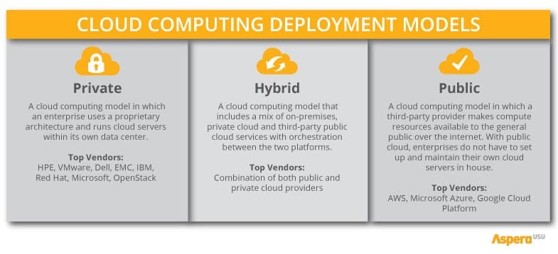 hybrid cloud computing tyhpes