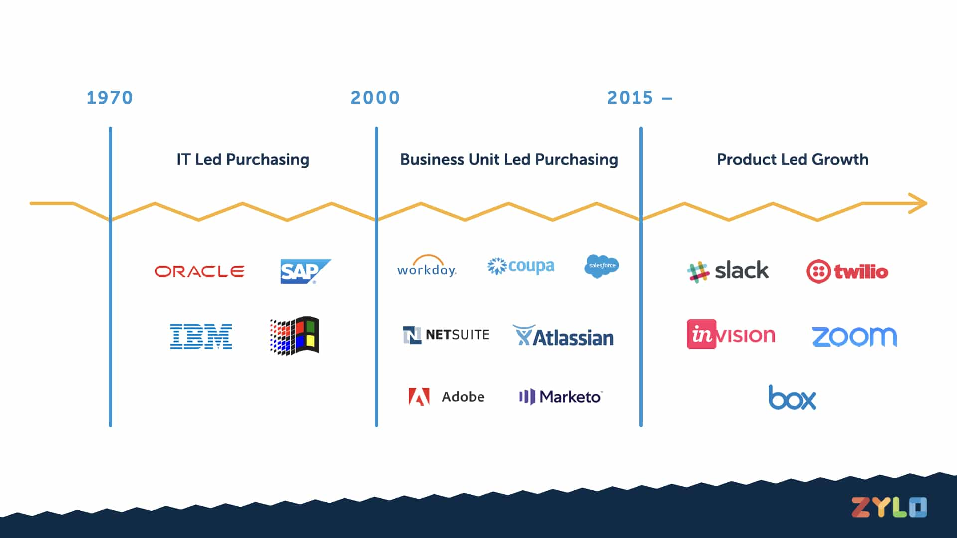 Software purchasing has increasingly has evolved from IT led to end-user led in the era of product-led growth.