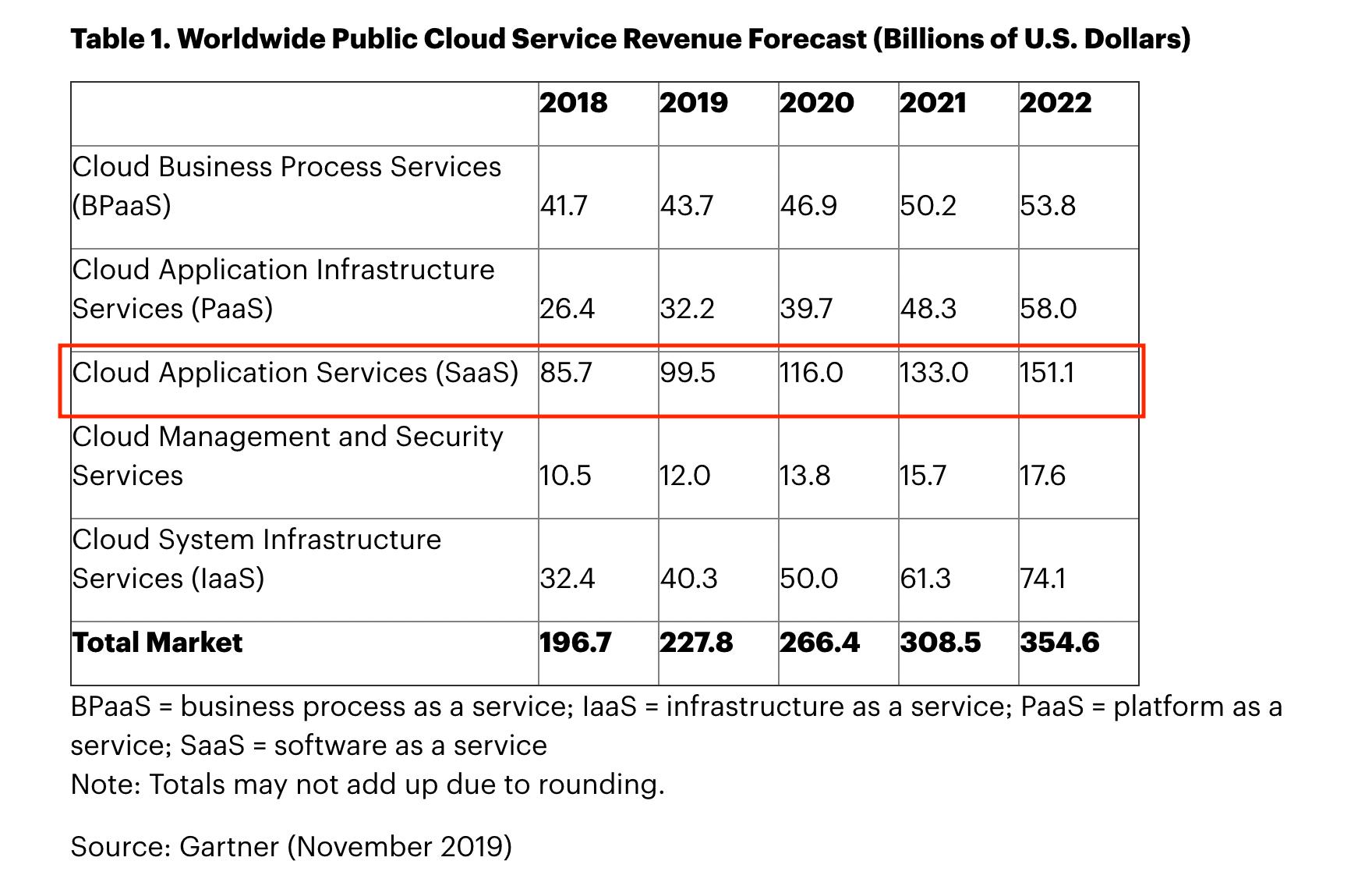 Gartner SaaS revenue increases